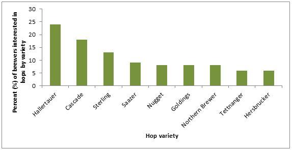 2009 Survey figure 2