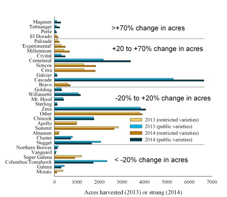 Figure 1: From Dr. Charlie Rohwer, University of Minnesota - 2013 harvested and 2014 strung hop acreage in Idaho, Oregon and Washington, USA.  Based on the National Agricultural Statistics Service report released on June 11, 2014.