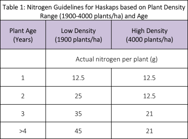 Table showing season total nitrogen guidelines for haskap based on plant density range and age
